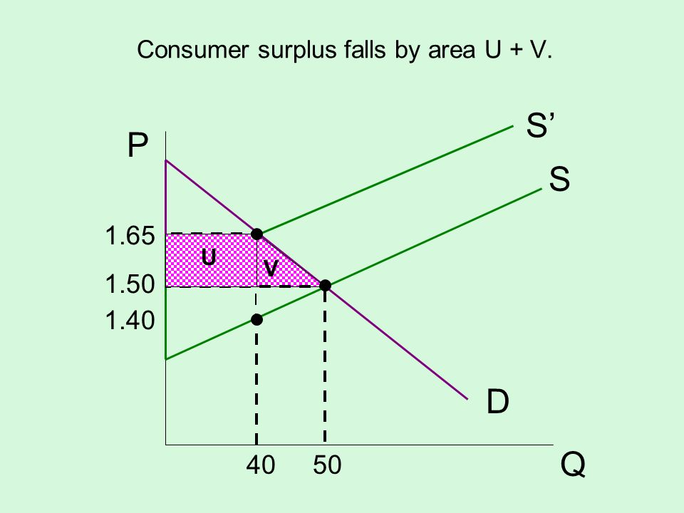 Consumer surplus falls by area U + V.
