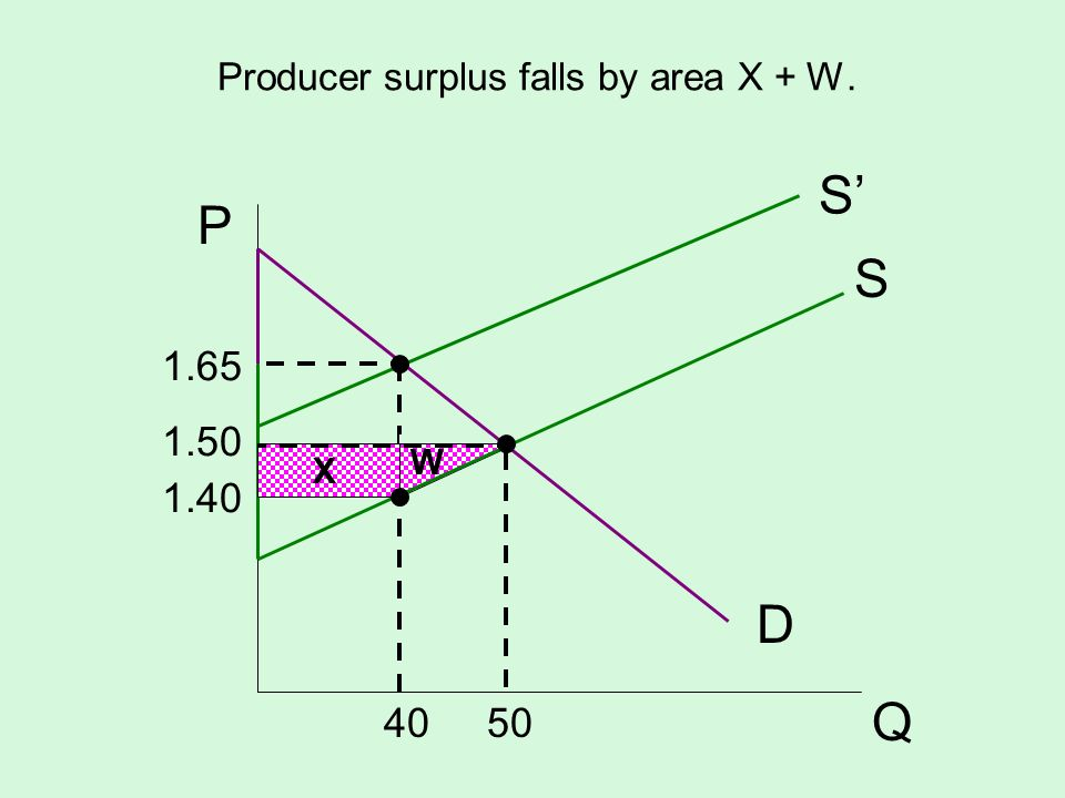 Producer surplus falls by area X + W.