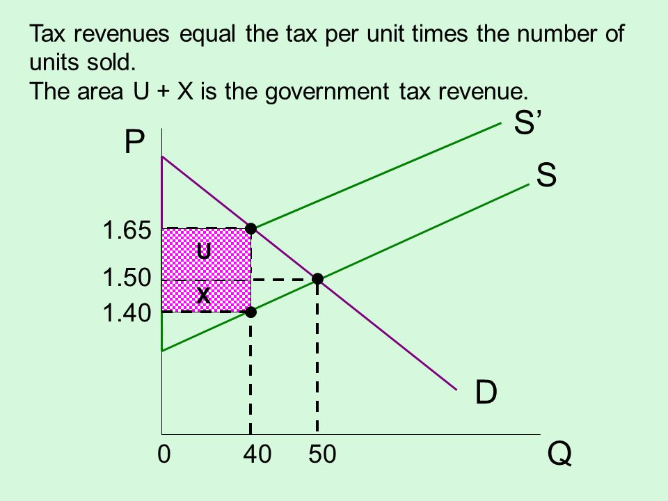 Tax revenues equal the tax per unit times the number of units sold