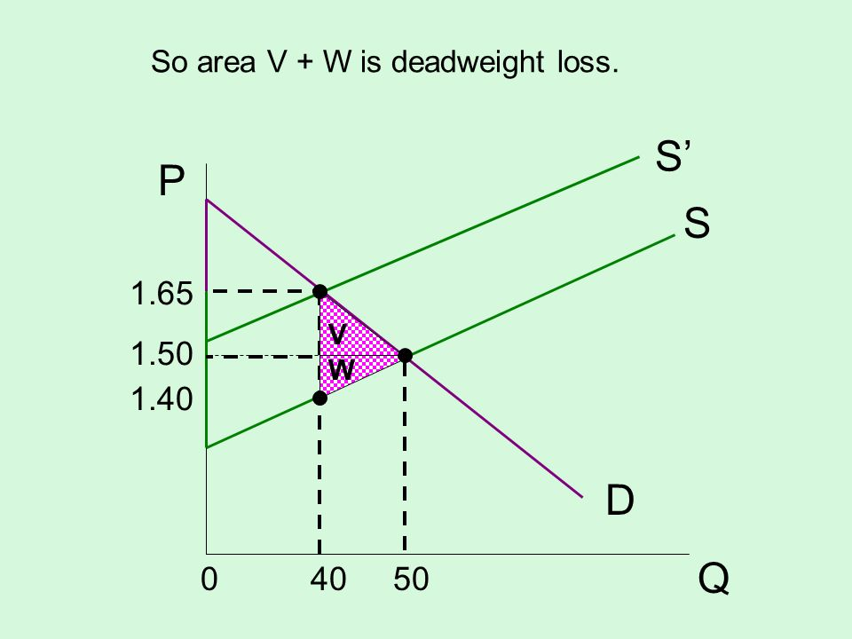 So area V + W is deadweight loss.