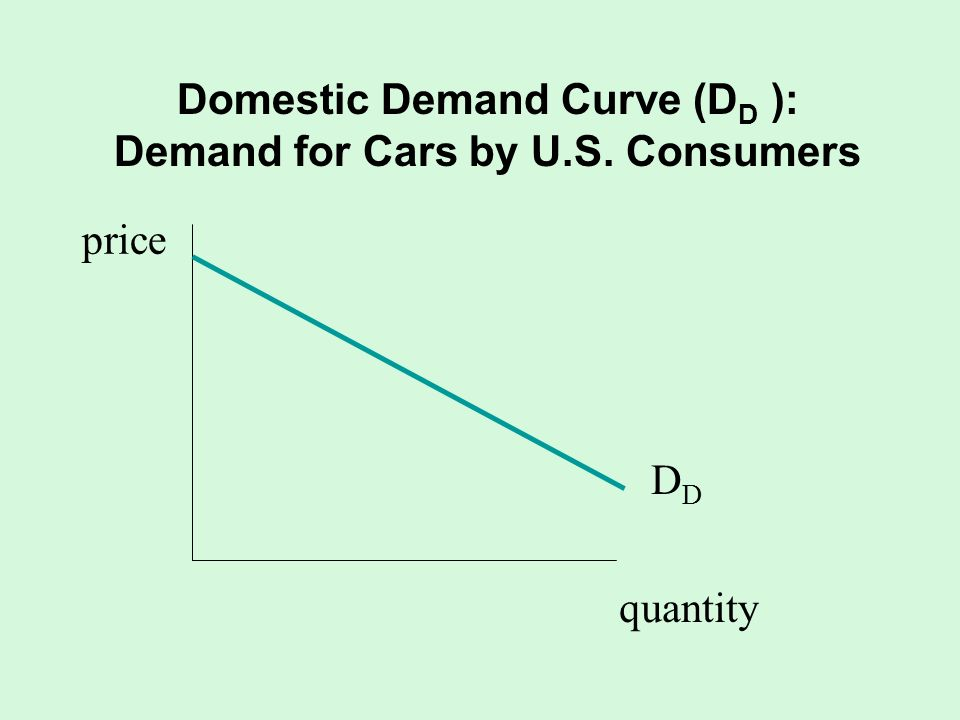 Domestic Demand Curve (DD ): Demand for Cars by U.S. Consumers