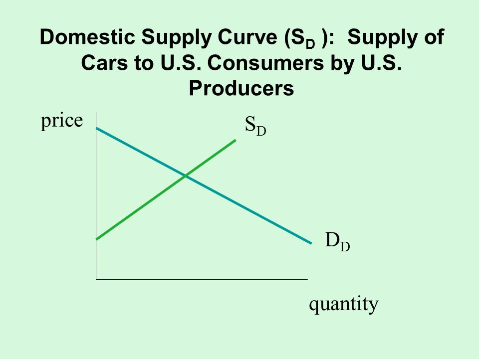 Domestic Supply Curve (SD ): Supply of Cars to U. S. Consumers by U. S