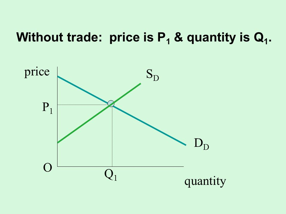Without trade: price is P1 & quantity is Q1.