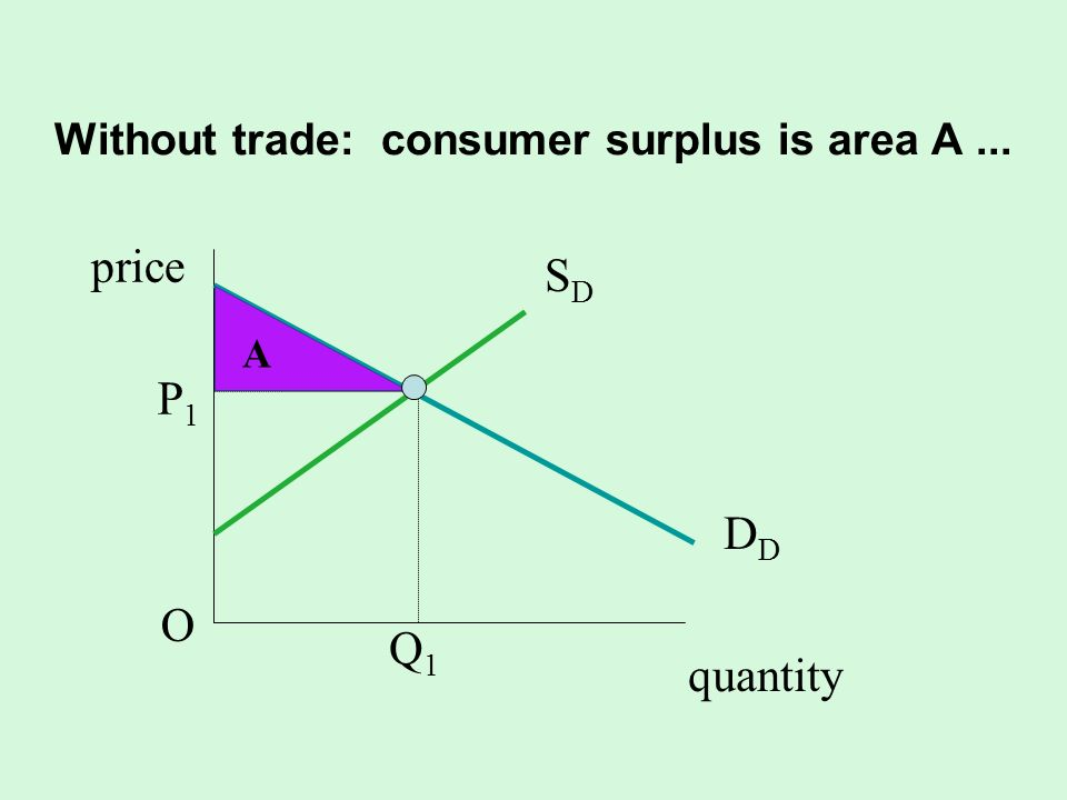 Without trade: consumer surplus is area A ...
