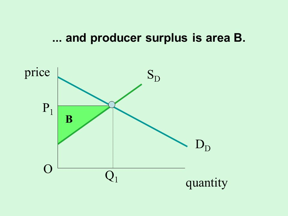 ... and producer surplus is area B.