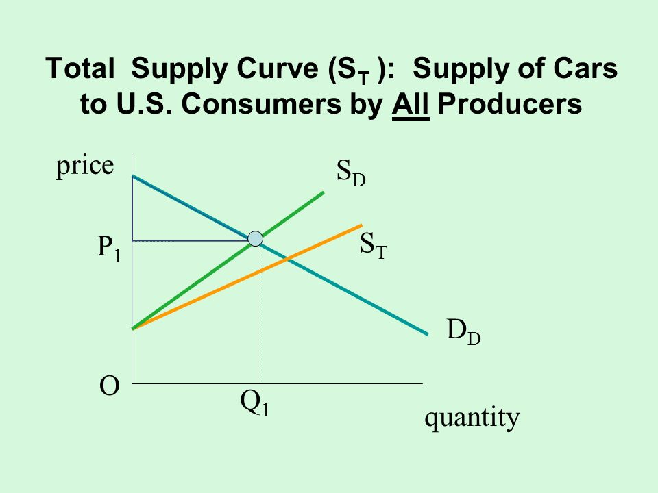 Total Supply Curve (ST ): Supply of Cars to U. S