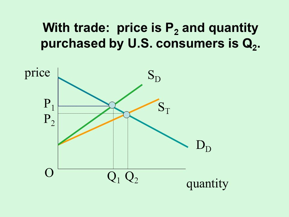 With trade: price is P2 and quantity purchased by U.S. consumers is Q2.
