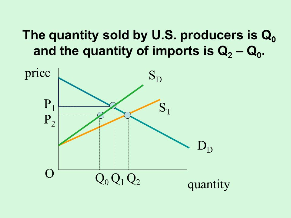 The quantity sold by U.S. producers is Q0 and the quantity of imports is Q2 – Q0.