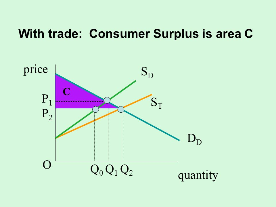 With trade: Consumer Surplus is area C