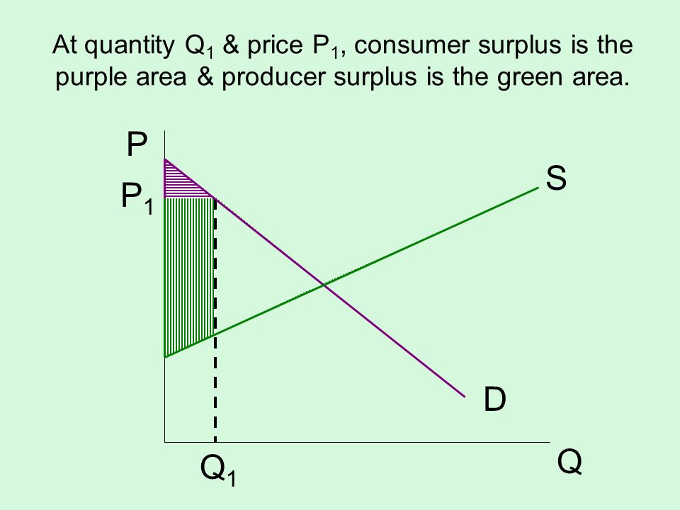 At quantity Q1 & price P1, consumer surplus is the purple area & producer surplus is the green area.
