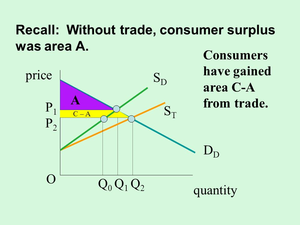 Recall: Without trade, consumer surplus was area A.