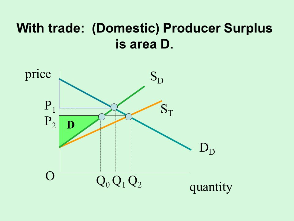 With trade: (Domestic) Producer Surplus is area D.