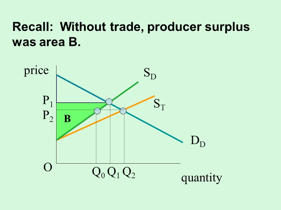 Recall: Without trade, producer surplus was area B.