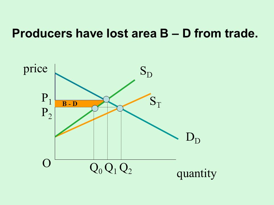 Producers have lost area B – D from trade.