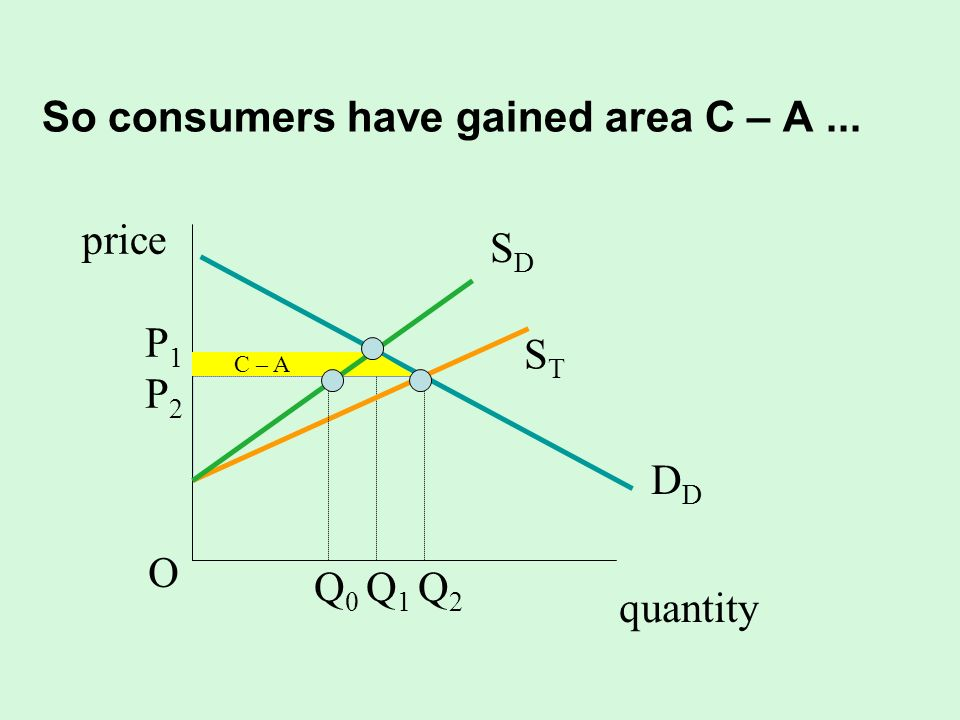 So consumers have gained area C – A ...