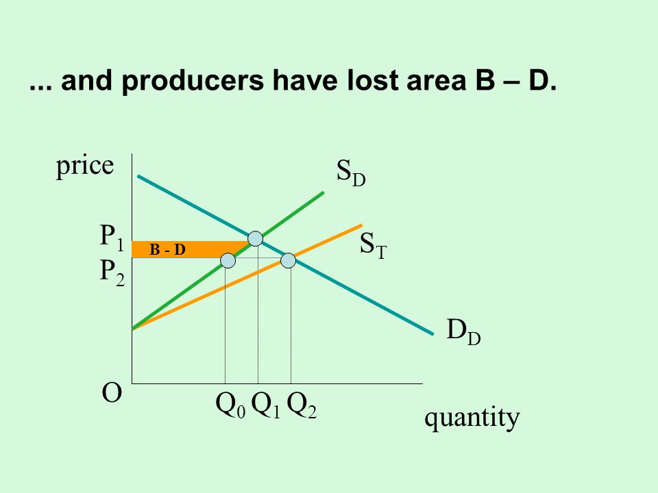 ... and producers have lost area B – D.