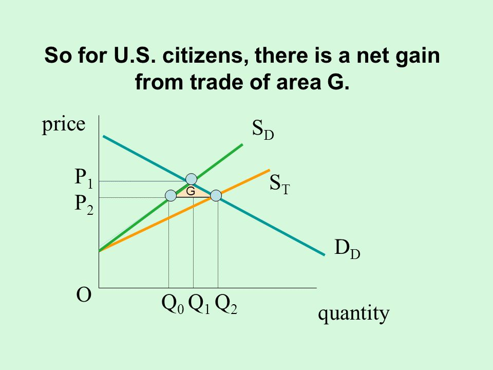 So for U.S. citizens, there is a net gain from trade of area G.