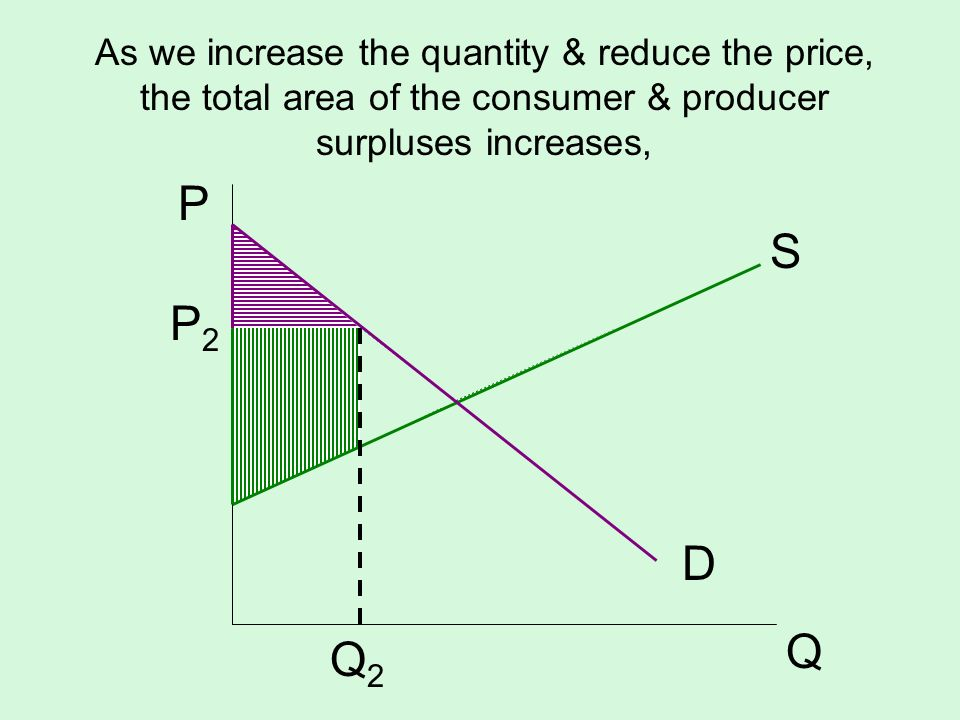 As we increase the quantity & reduce the price, the total area of the consumer & producer surpluses increases,