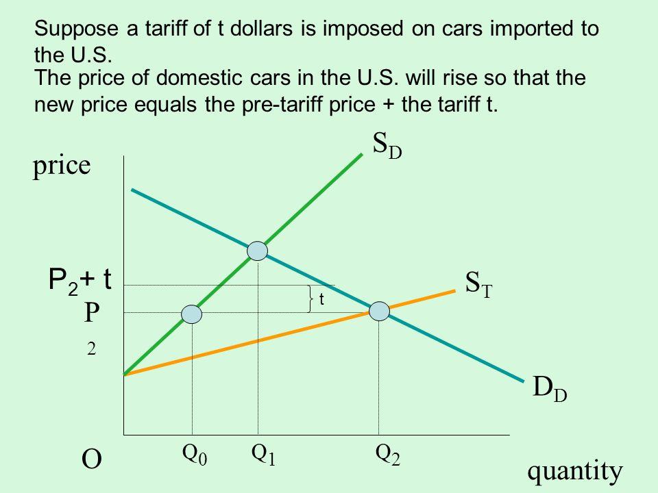 SD price P2+ t ST P2 O DD quantity