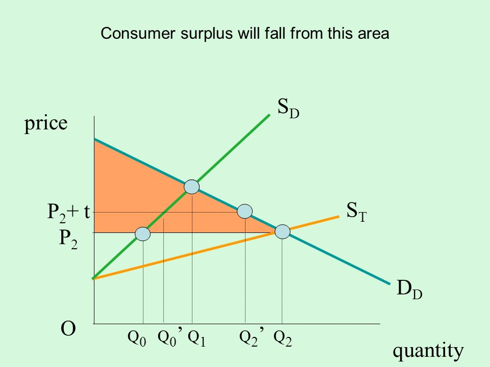 Consumer surplus will fall from this area
