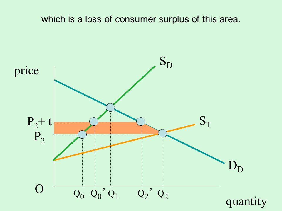 which is a loss of consumer surplus of this area.