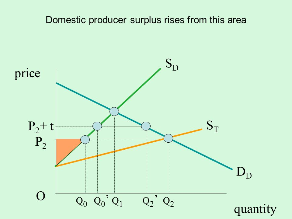 Domestic producer surplus rises from this area