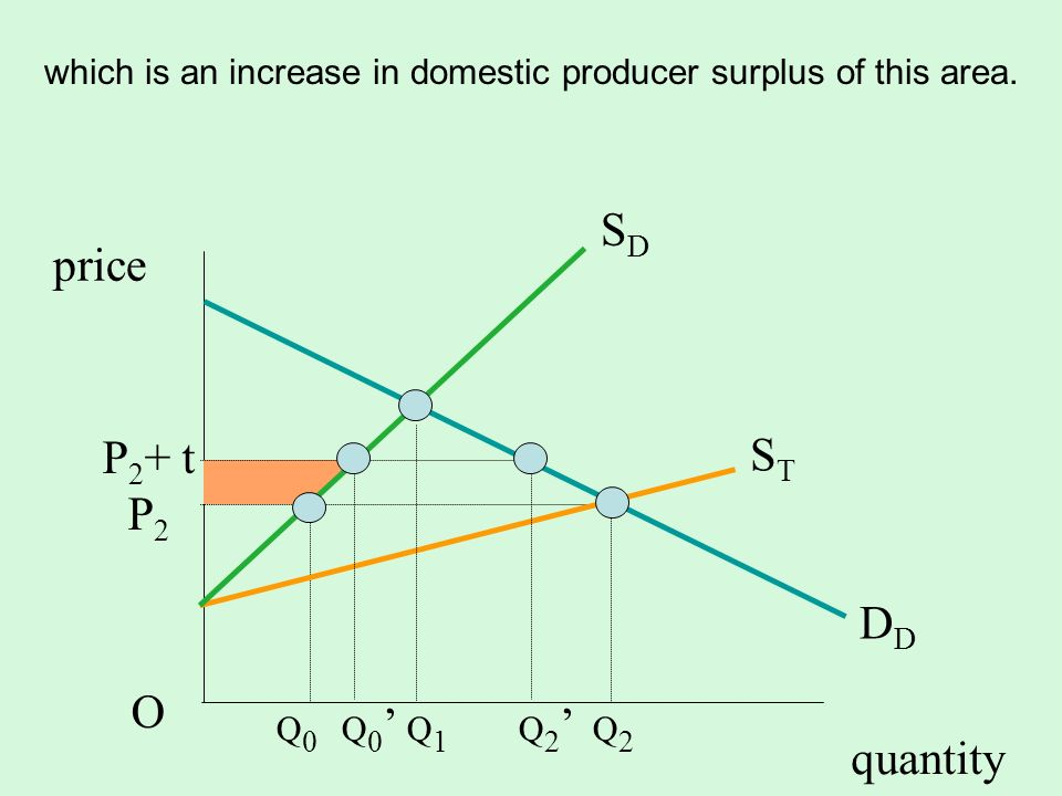 which is an increase in domestic producer surplus of this area.