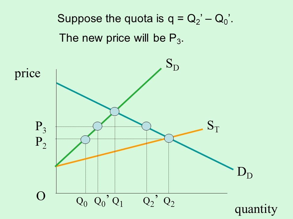 Suppose the quota is q = Q2' – Q0'.