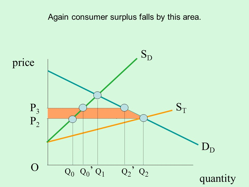 Again consumer surplus falls by this area.