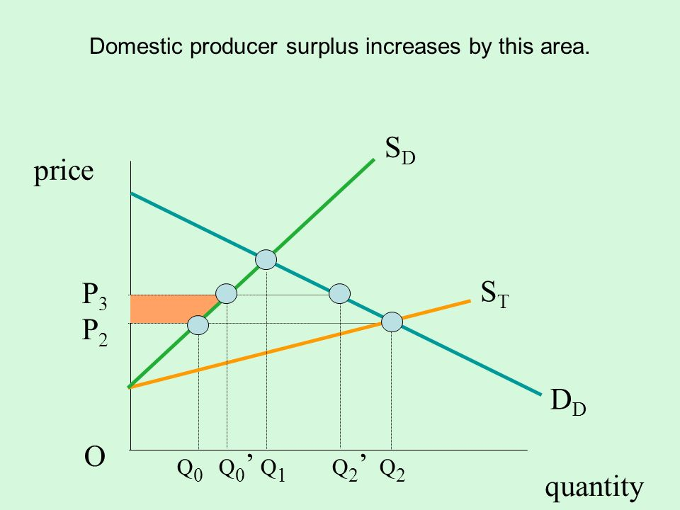 Domestic producer surplus increases by this area.