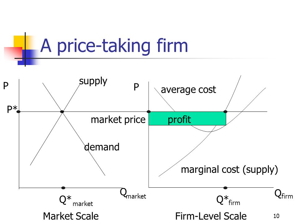 A price-taking firm supply P P average cost P* market price profit
