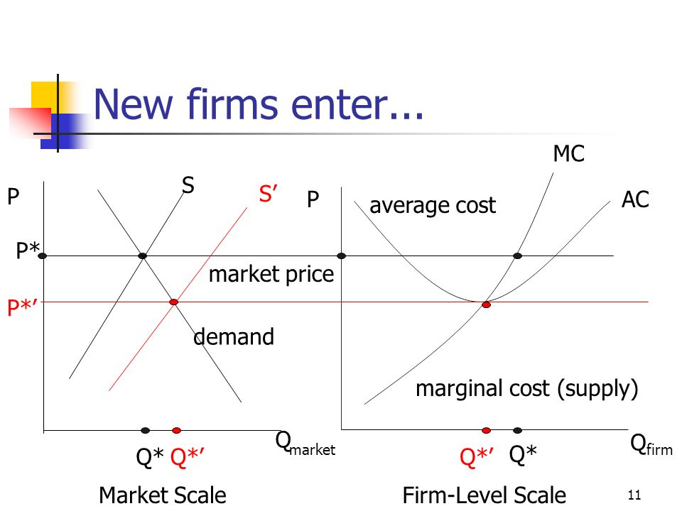 New firms enter... MC S P S' P AC average cost P* market price P*'