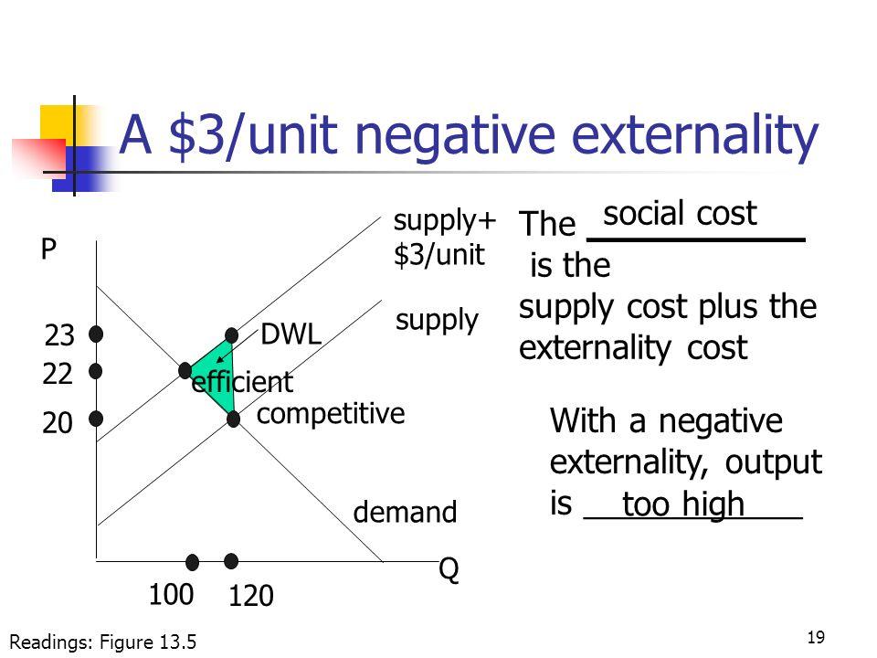 A $3/unit negative externality