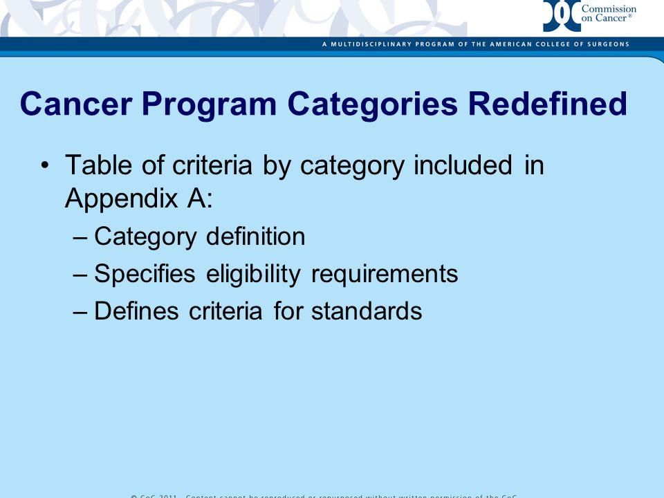 Cancer Program Categories Redefined