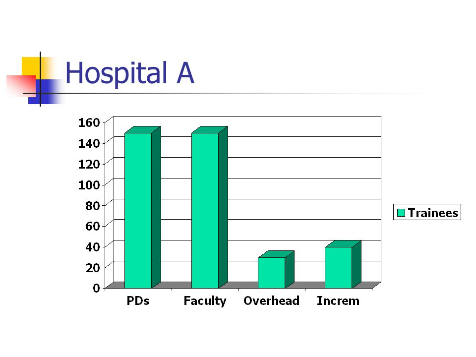 Hospital A