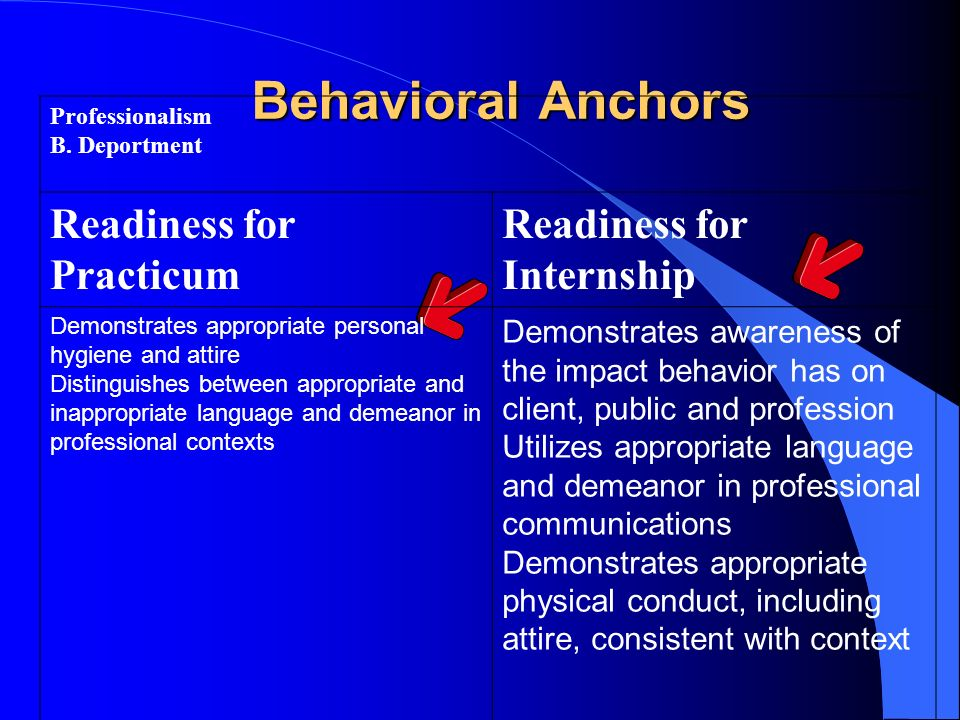 Behavioral Anchors Readiness for Practicum Readiness for Internship
