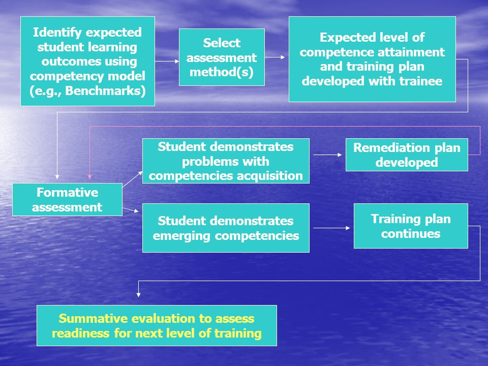 Identify expected student learning