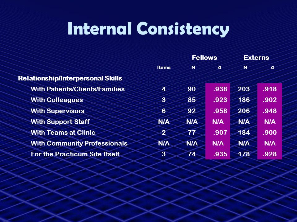 Internal Consistency Fellows Externs Relationship/Interpersonal Skills