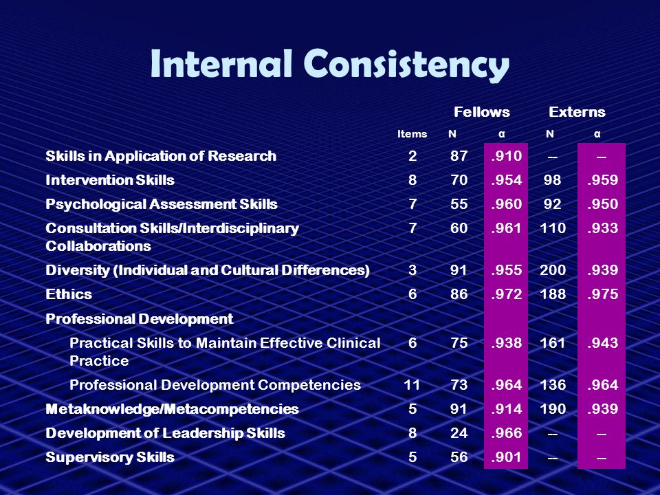 Internal Consistency Fellows Externs Skills in Application of Research