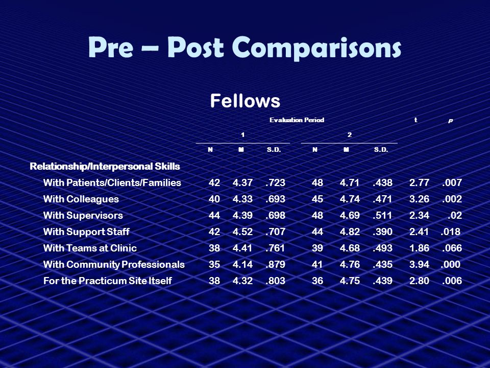 Pre – Post Comparisons Fellows Relationship/Interpersonal Skills