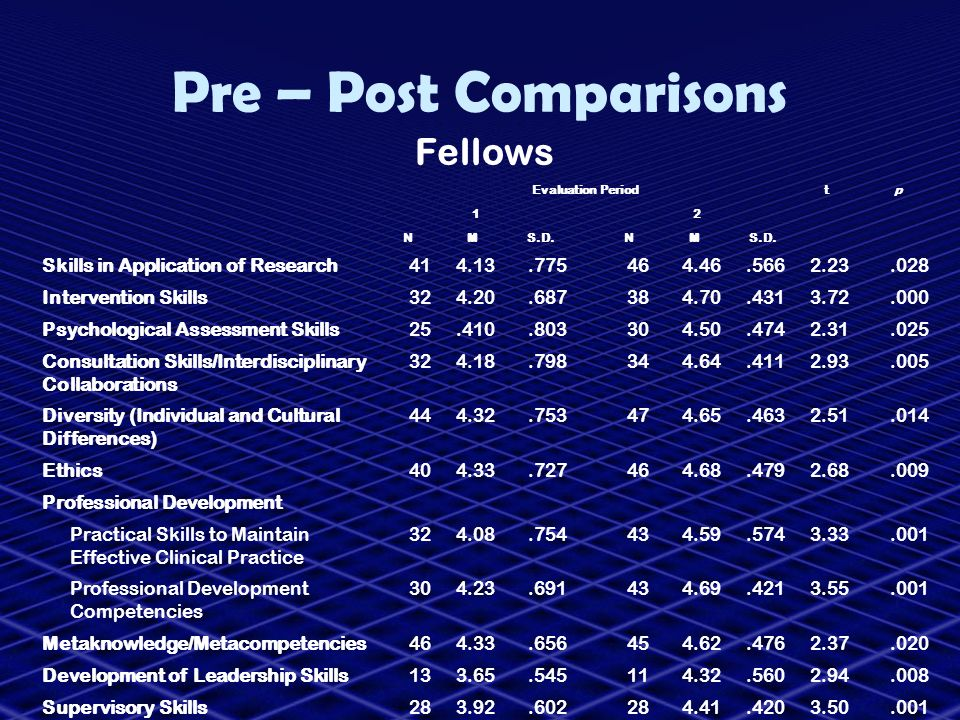 Pre – Post Comparisons Fellows Skills in Application of Research 41