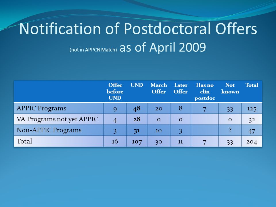 Notification of Postdoctoral Offers (not in APPCN Match) as of April 2009