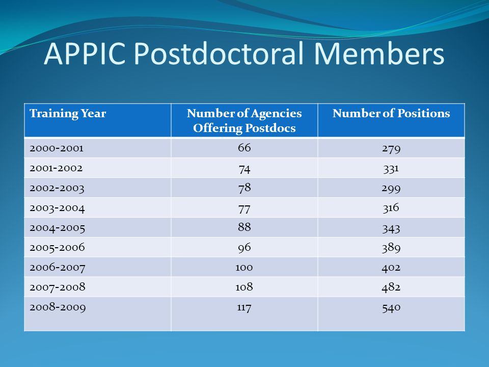 APPIC Postdoctoral Members