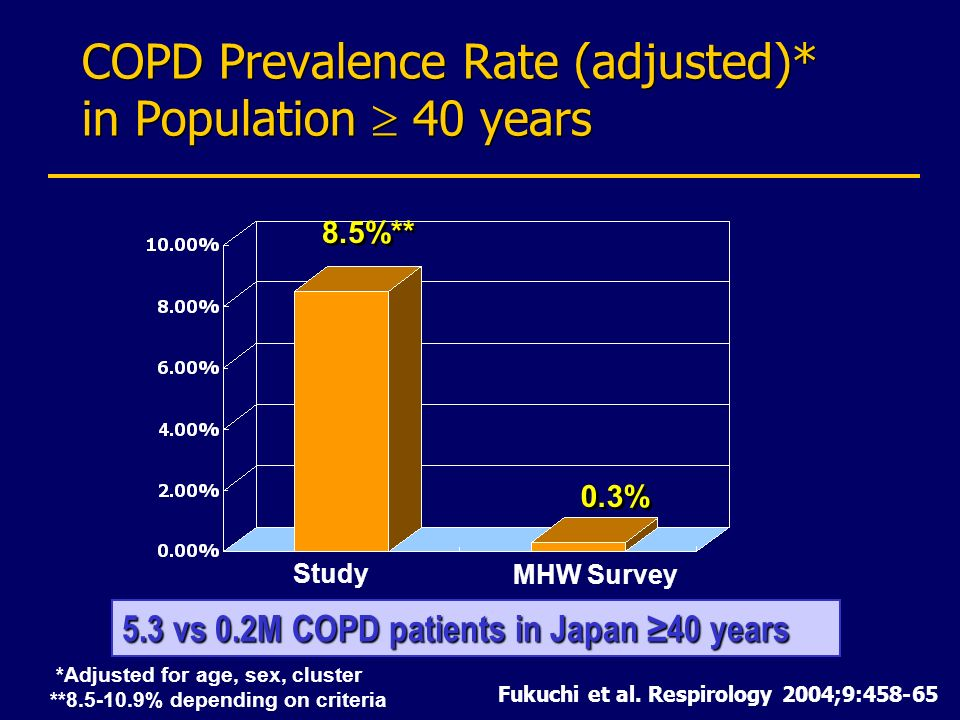 COPD Prevalence Rate (adjusted)* in Population  40 years
