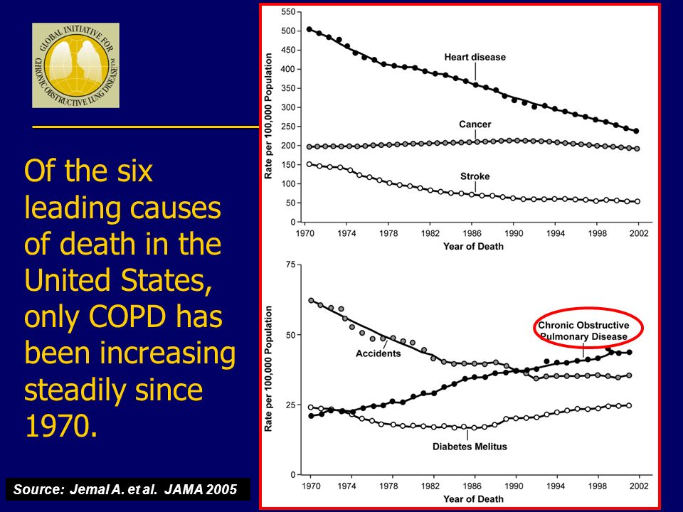 Of the six leading causes of death in the United States, only COPD has been increasing steadily since 1970.