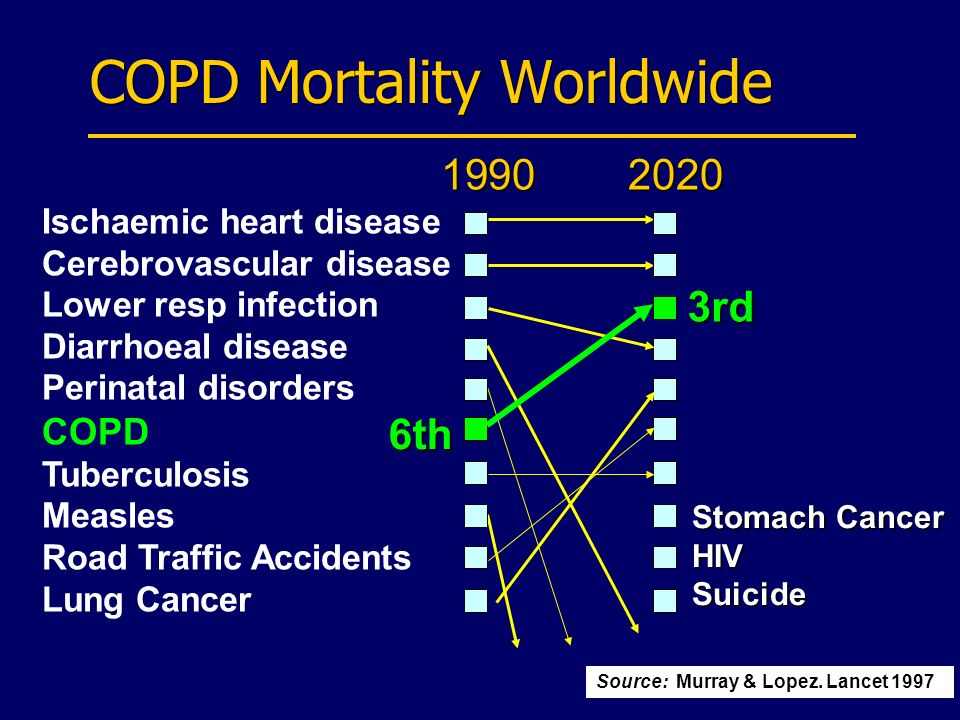 COPD Mortality Worldwide