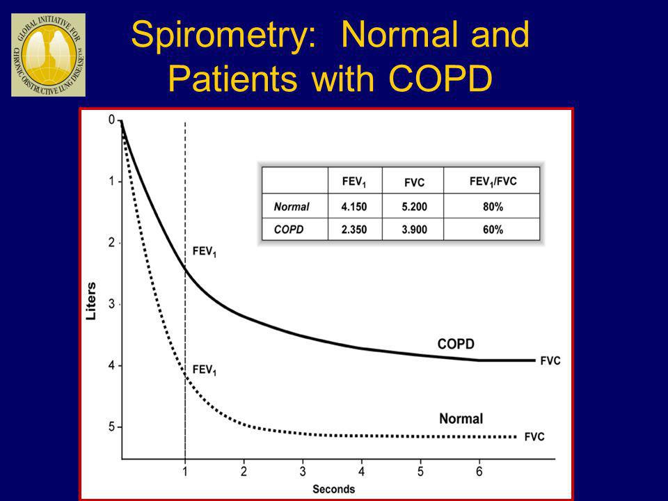 Spirometry: Normal and Patients with COPD