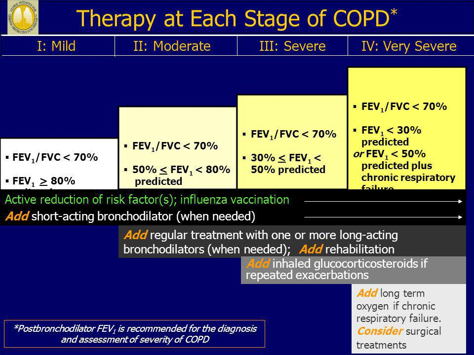 Therapy at Each Stage of COPD*