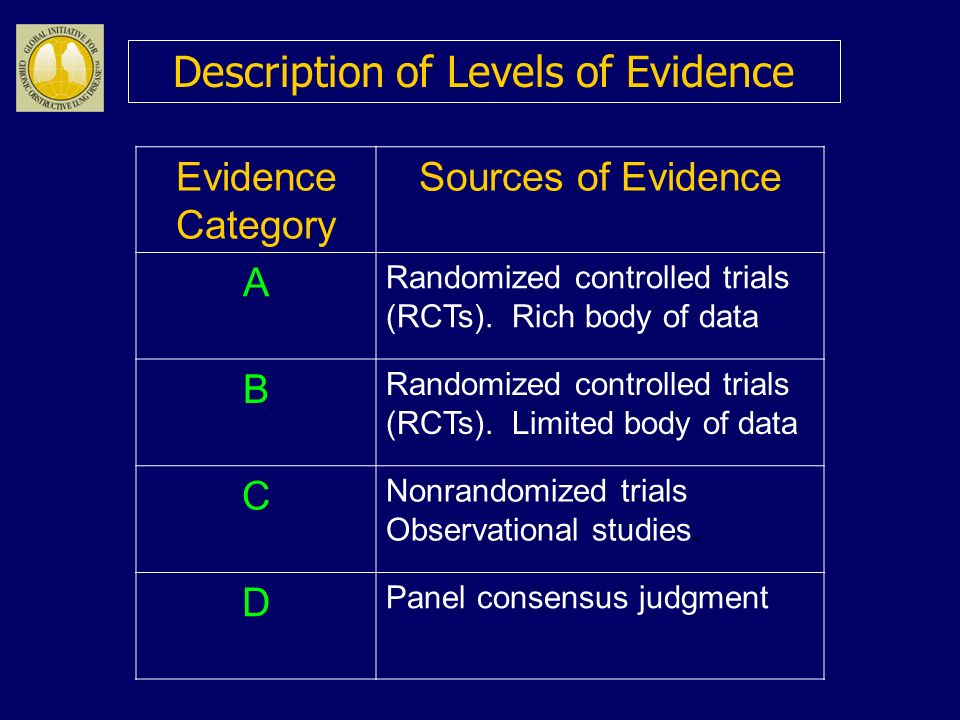 Description of Levels of Evidence