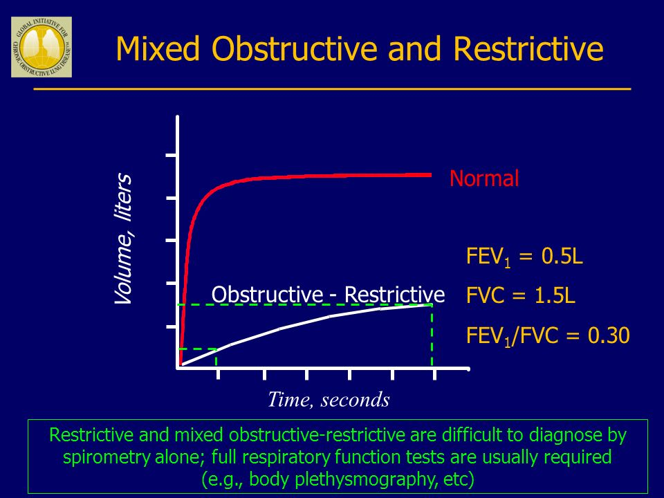 Mixed Obstructive and Restrictive
